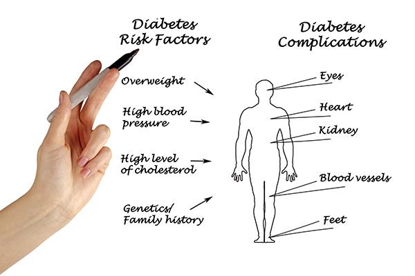 【画像】糖尿病合併症